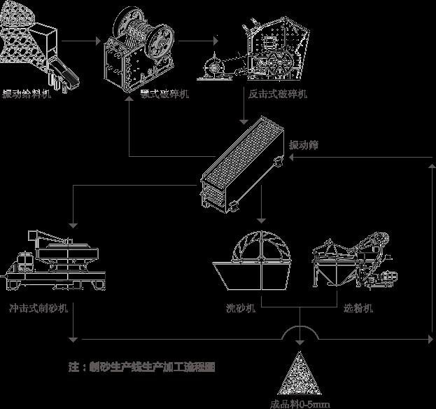 制砂生产线西安流程图